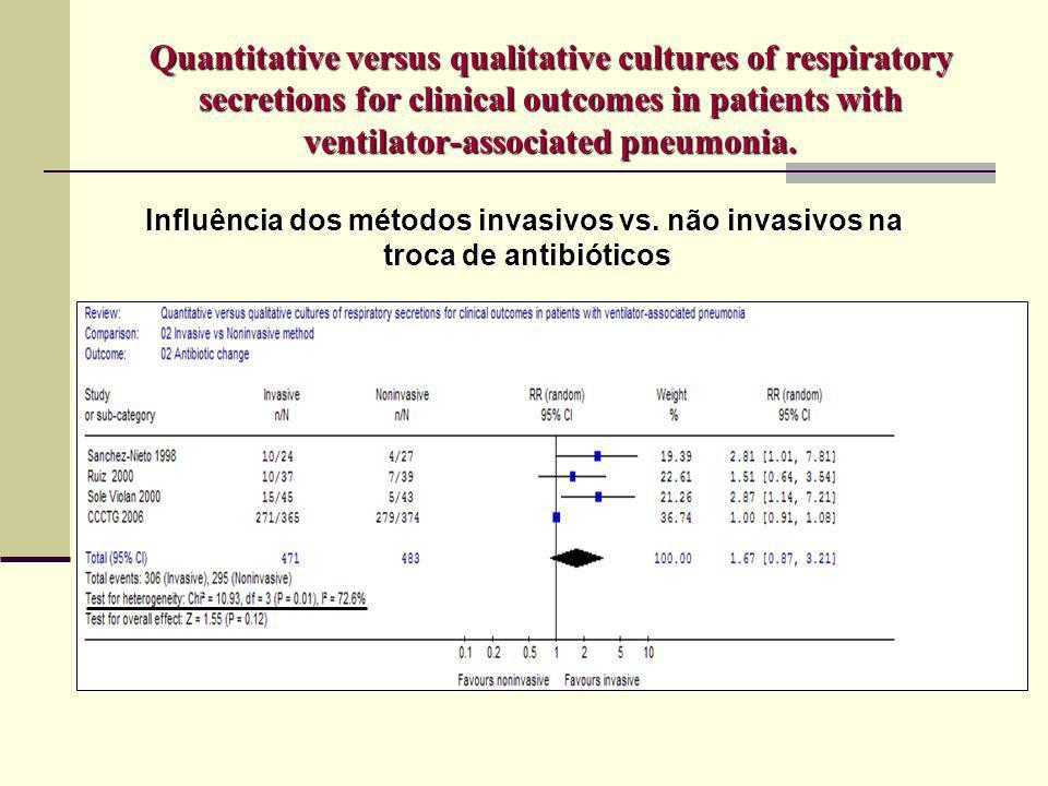 Influência dos métodos invasivos vs. não invasivos na