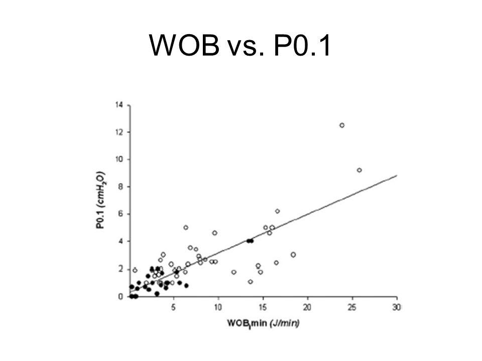 WOB vs. P0.1