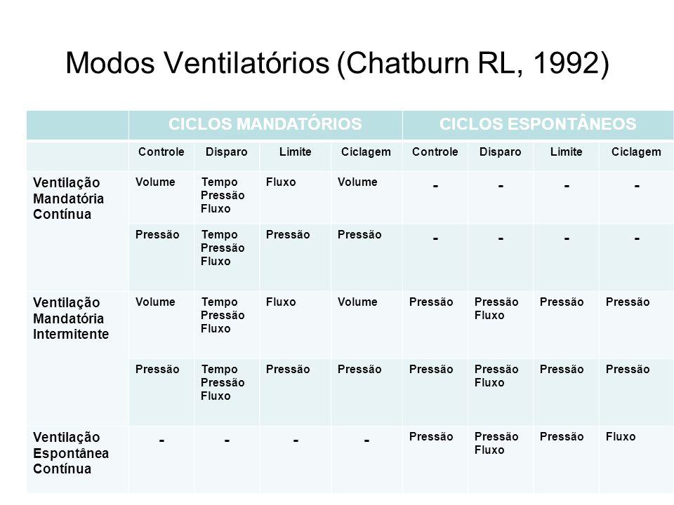 Modos Ventilatórios (Chatburn RL, 1992)