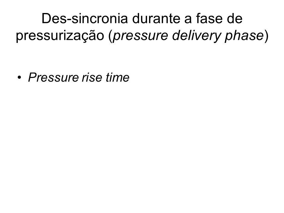 Des-sincronia durante a fase de pressurização (pressure delivery phase)