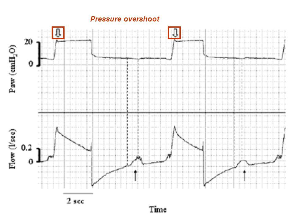 Pressure overshoot
