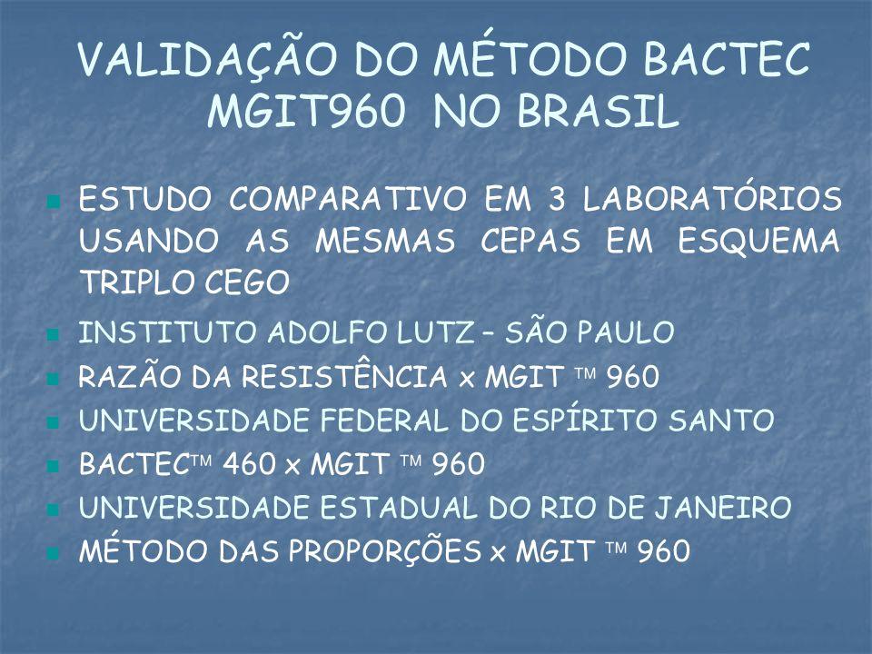 VALIDAÇÃO DO MÉTODO BACTEC MGIT960 NO BRASIL