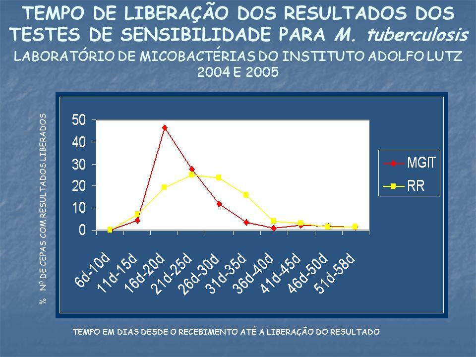 LABORATÓRIO DE MICOBACTÉRIAS DO INSTITUTO ADOLFO LUTZ 2004 E 2005