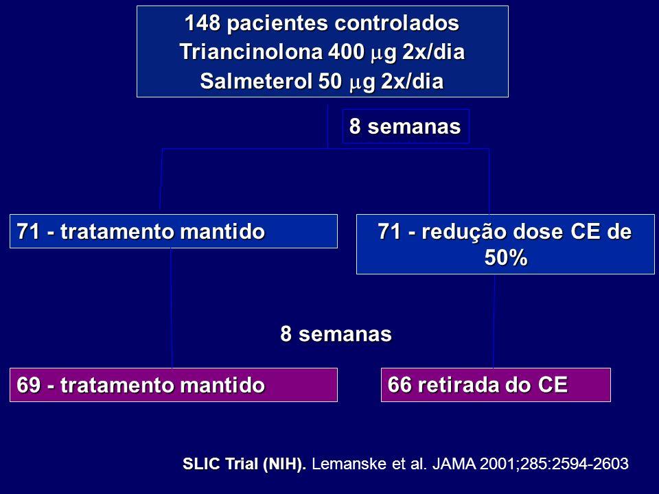 148 pacientes controlados Triancinolona 400 mg 2x/dia