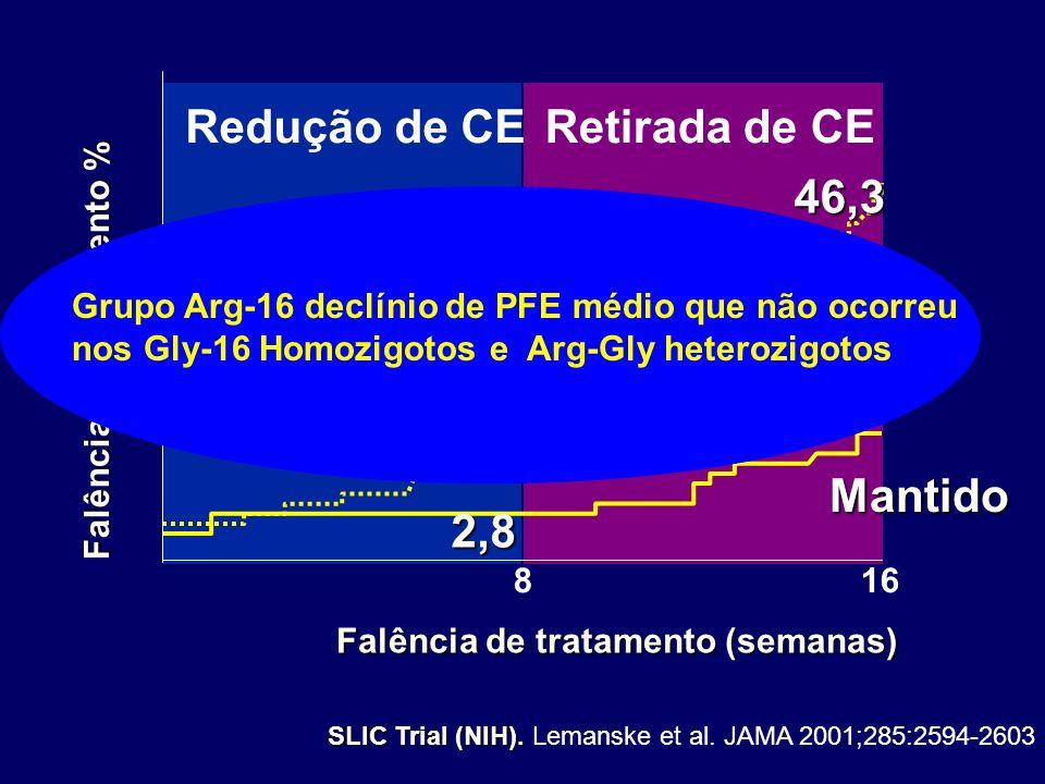 Redução de CE Retirada de CE 2,8 8,3 13,7 46,3 Redução Mantido