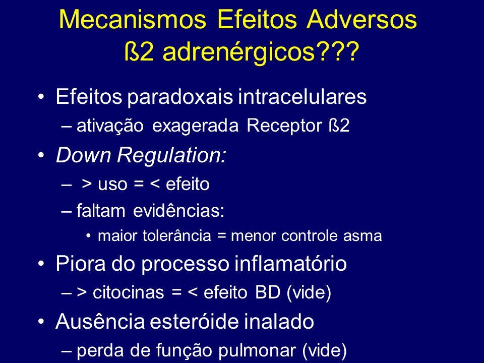 Mecanismos Efeitos Adversos ß2 adrenérgicos