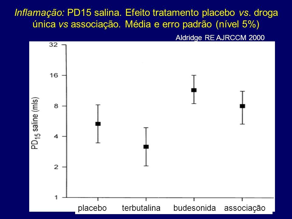 Inflamação: PD15 salina. Efeito tratamento placebo vs