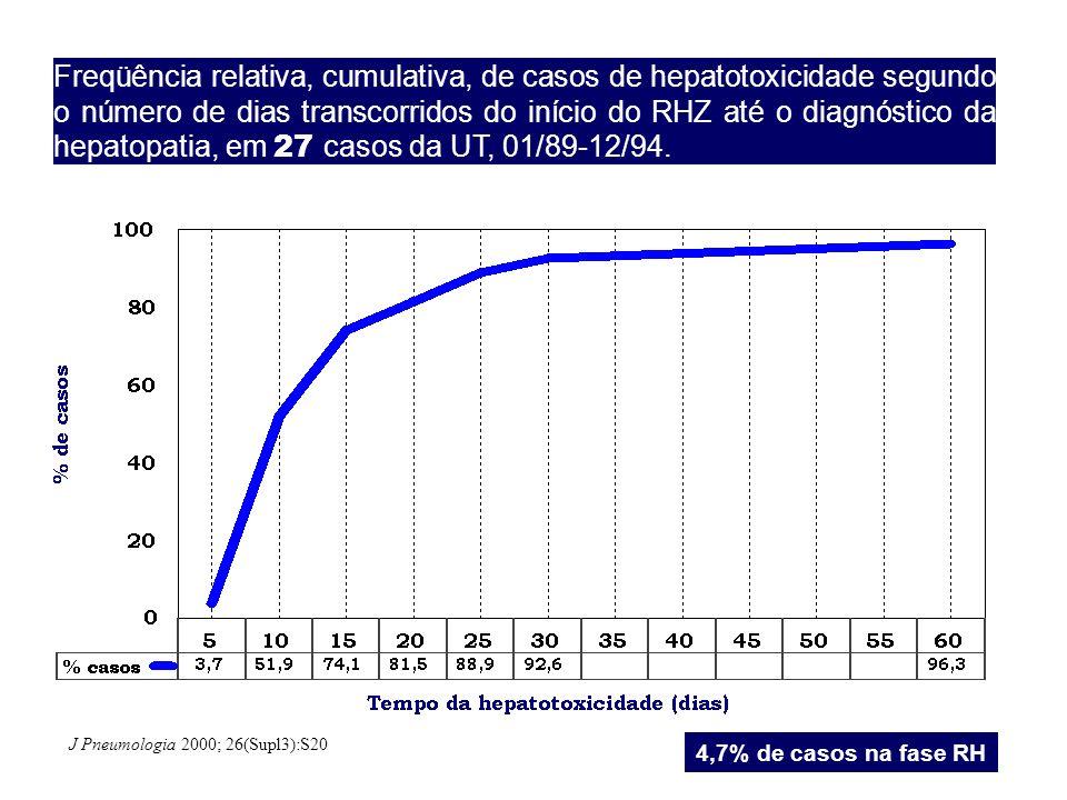 Freqüência relativa, cumulativa, de casos de hepatotoxicidade segundo o número de dias transcorridos do início do RHZ até o diagnóstico da hepatopatia, em 27 casos da UT, 01/89-12/94.