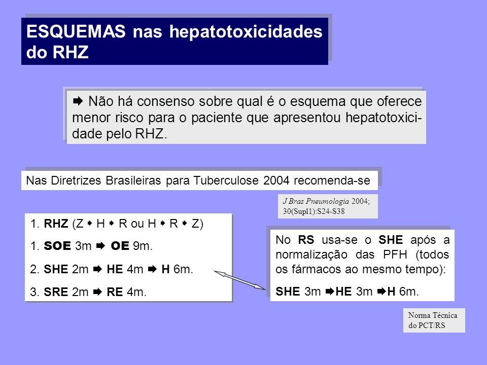 ESQUEMAS nas hepatotoxicidades do RHZ