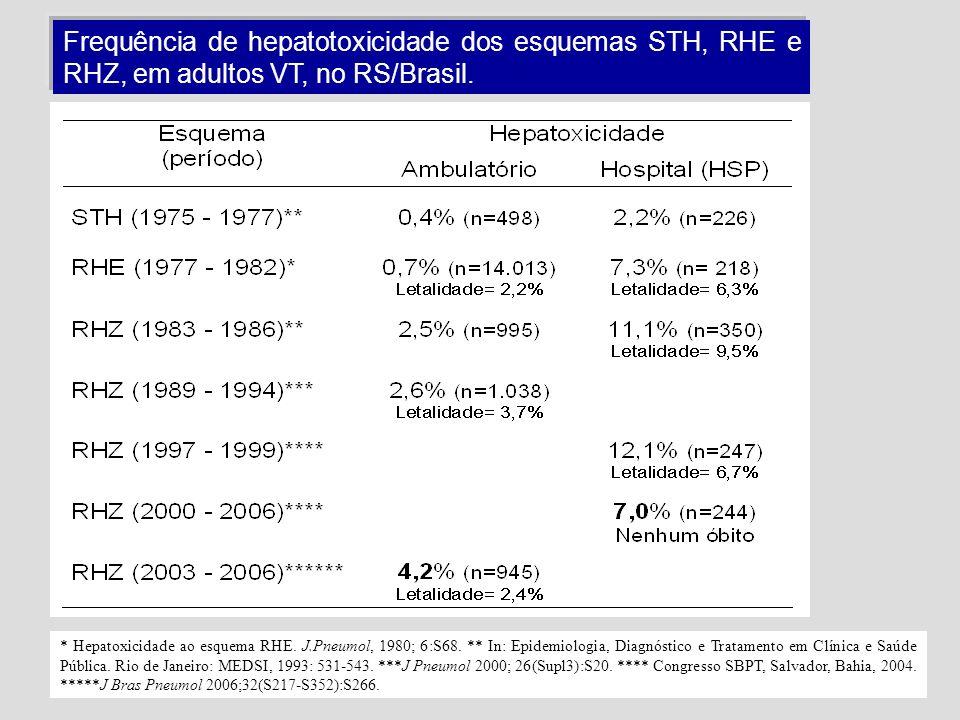 Frequência de hepatotoxicidade dos esquemas STH, RHE e RHZ, em adultos VT, no RS/Brasil.