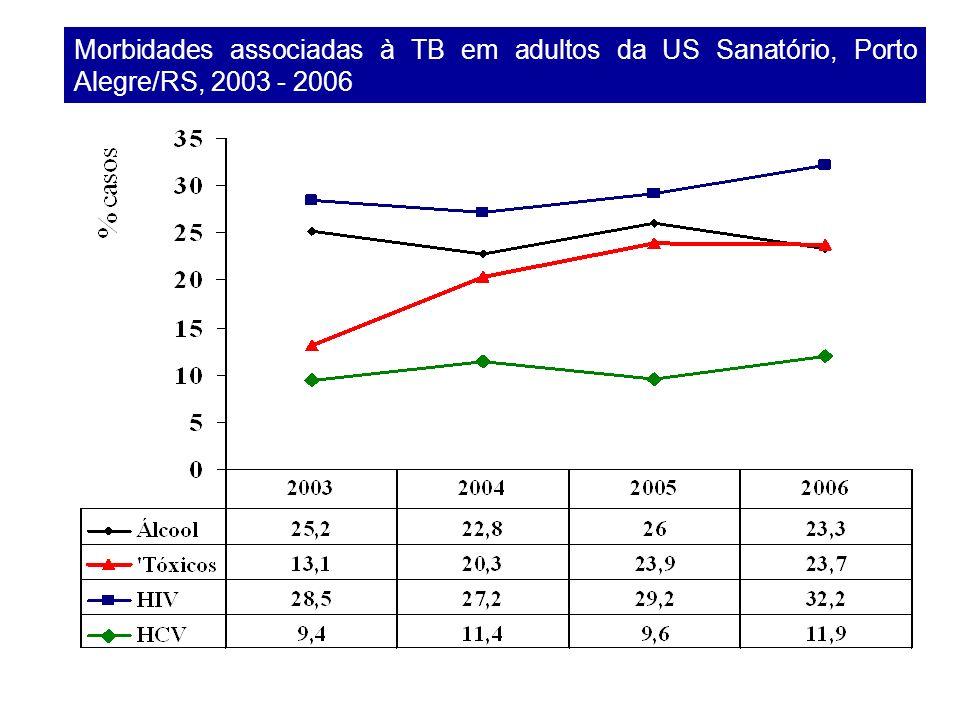Morbidades associadas à TB em adultos da US Sanatório, Porto Alegre/RS, 2003 - 2006