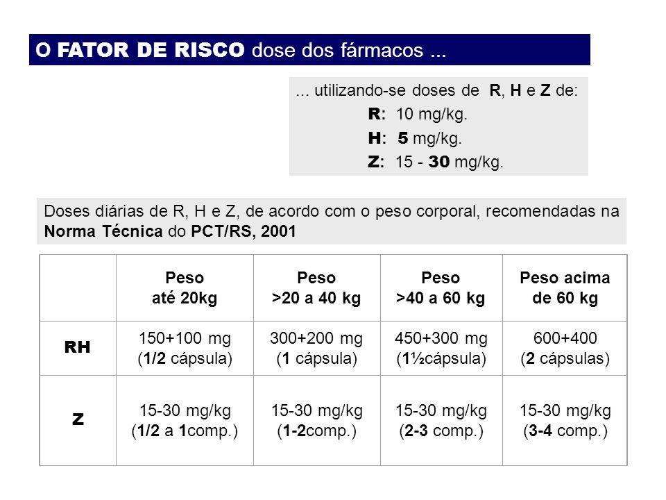 O FATOR DE RISCO dose dos fármacos ...