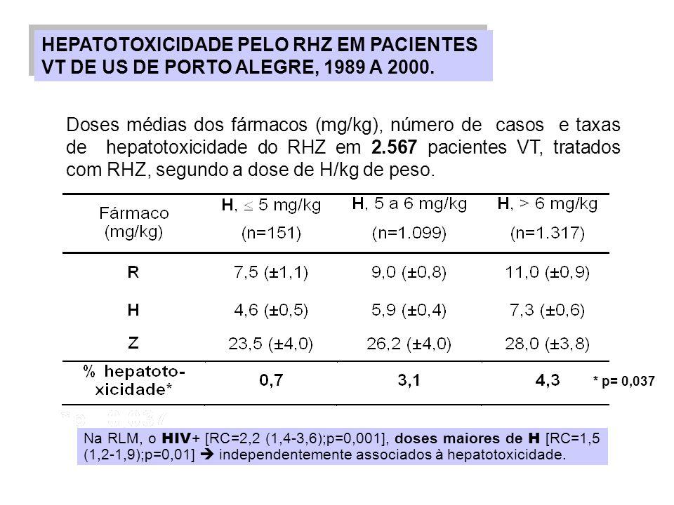 HEPATOTOXICIDADE PELO RHZ EM PACIENTES