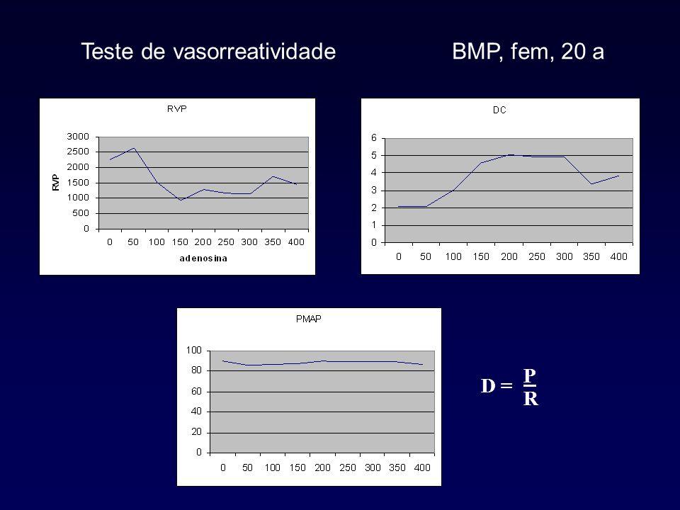 Teste de vasorreatividade BMP, fem, 20 a