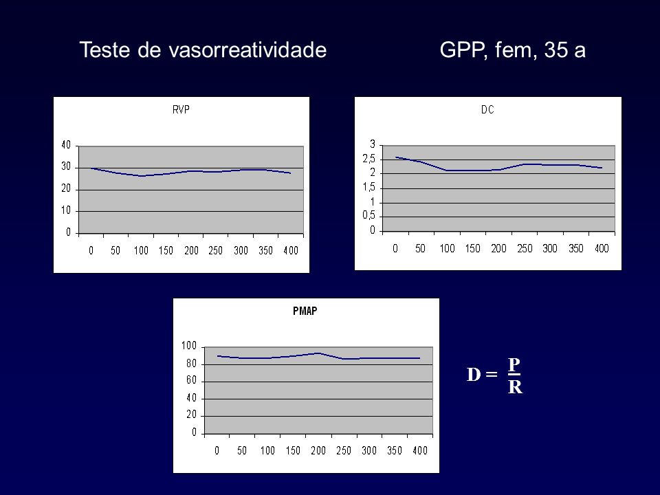 Teste de vasorreatividade GPP, fem, 35 a