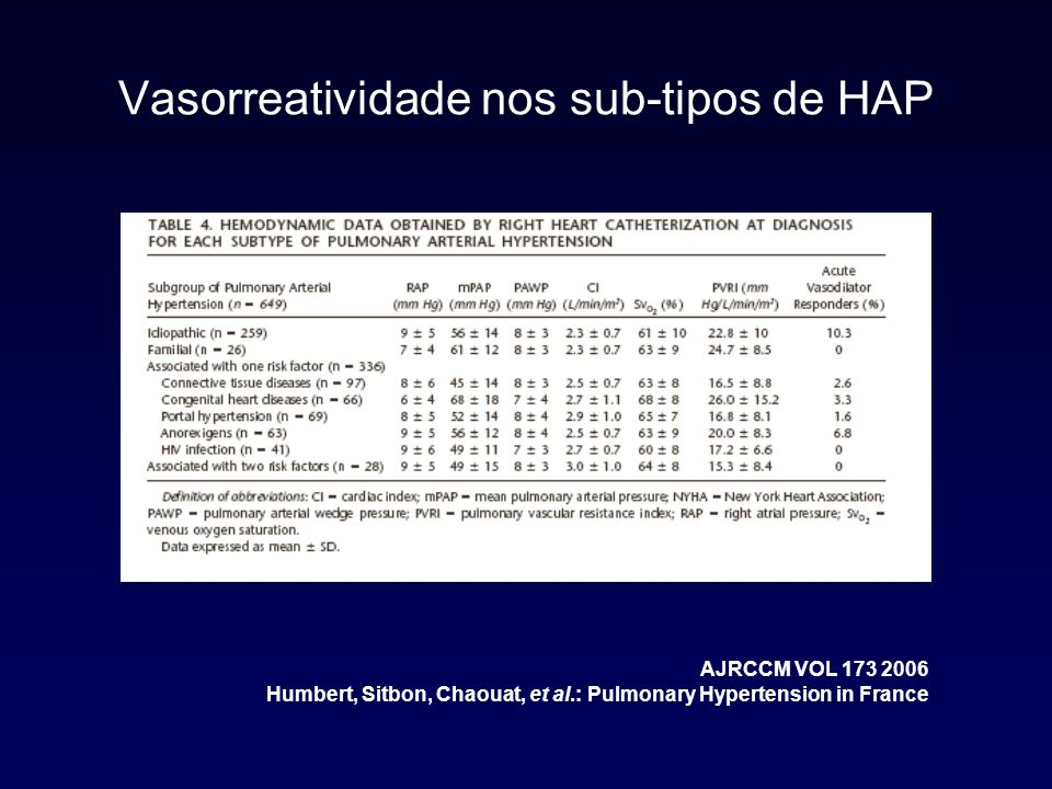 Vasorreatividade nos sub-tipos de HAP