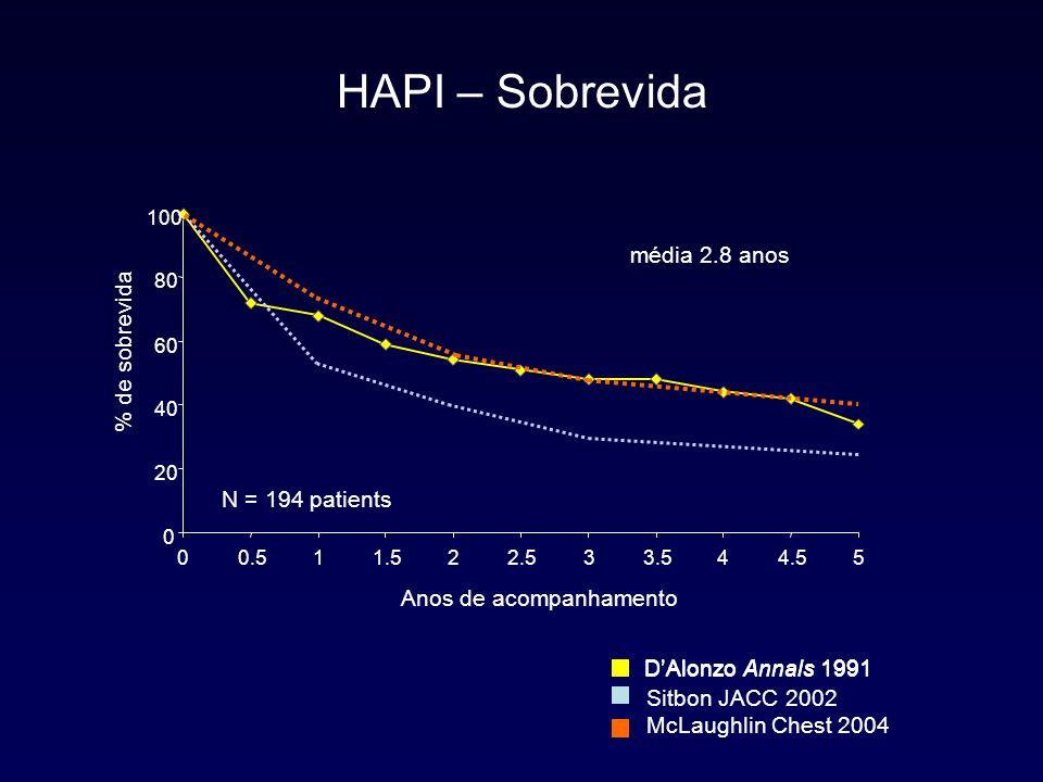 HAPI – Sobrevida média 2.8 anos % de sobrevida N = 194 patients