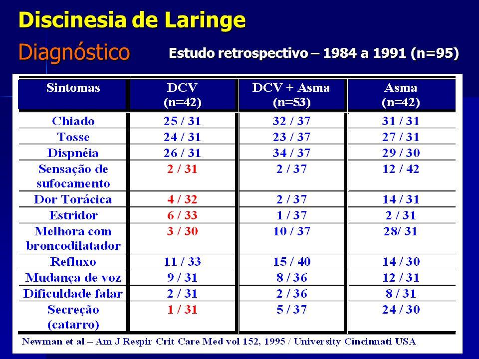 Diagnóstico Discinesia de Laringe