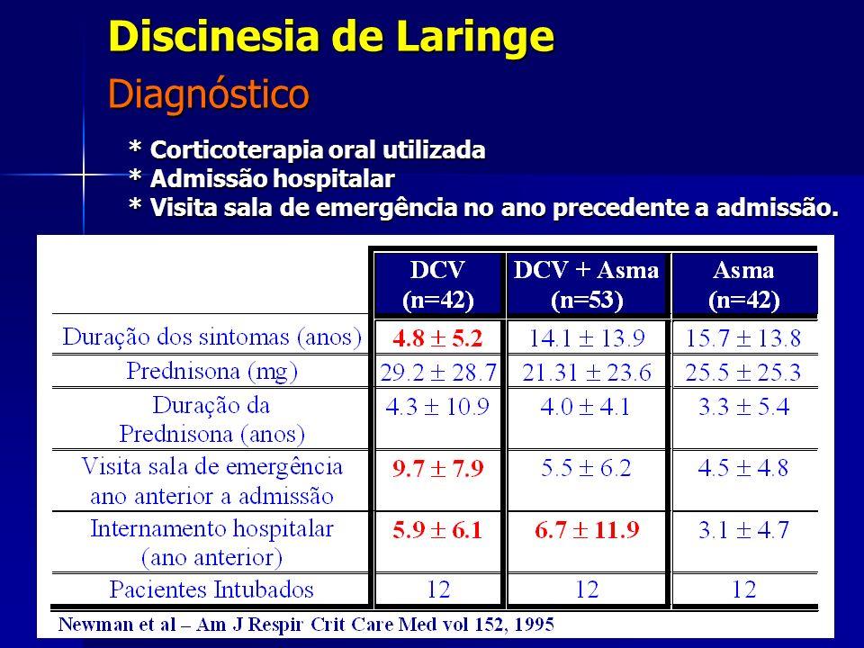 Discinesia de Laringe Diagnóstico
