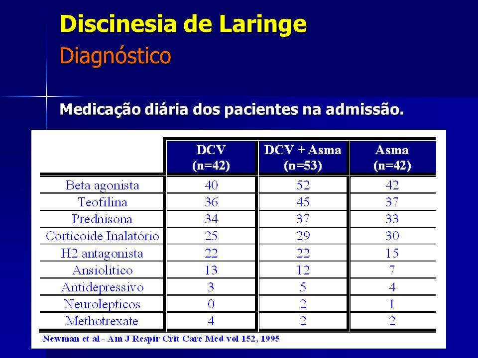 Medicação diária dos pacientes na admissão.