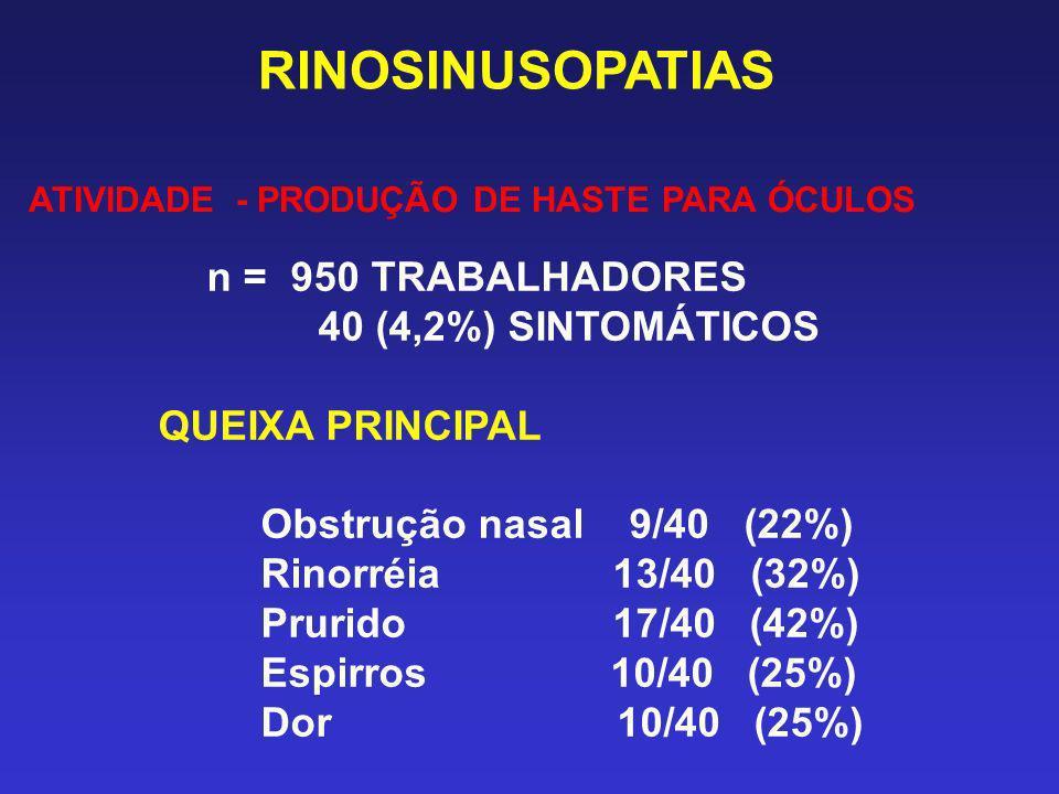 RINOSINUSOPATIAS 40 (4,2%) SINTOMÁTICOS QUEIXA PRINCIPAL