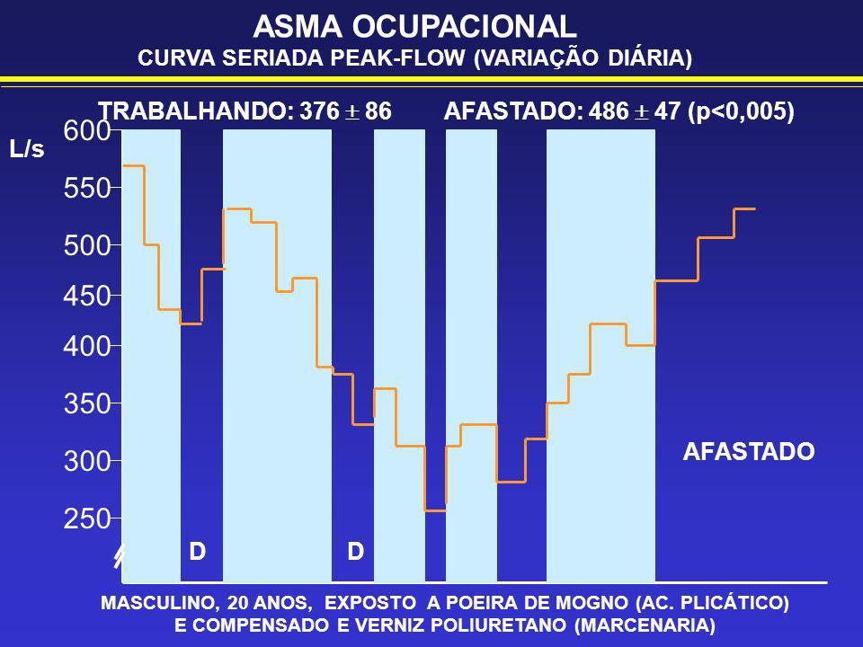 ASMA OCUPACIONAL CURVA SERIADA PEAK-FLOW (VARIAÇÃO DIÁRIA) TRABALHANDO: 376  86 AFASTADO: 486  47 (p<0,005)