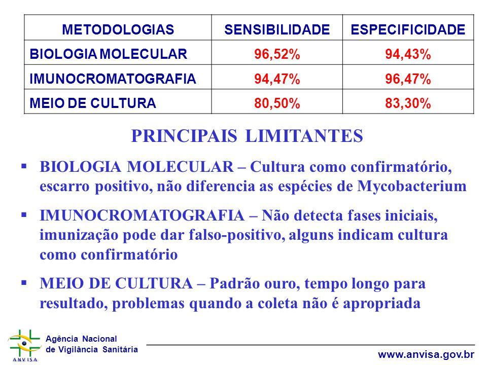 PRINCIPAIS LIMITANTES