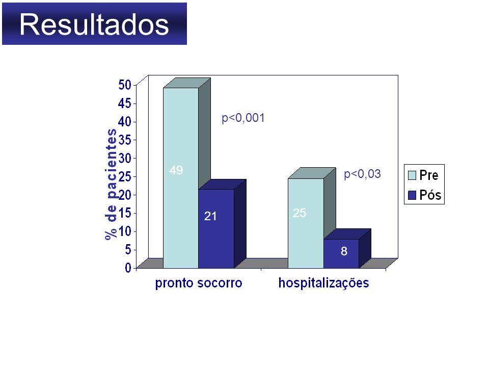 Resultados p<0,001 49 p<0,03 25 21 8