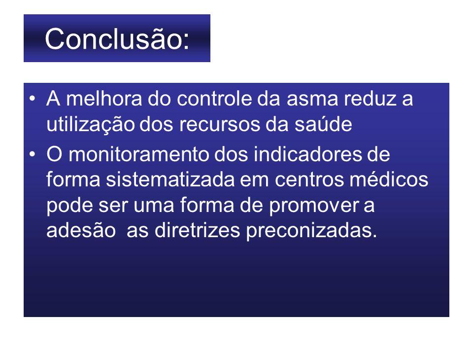 Conclusão: A melhora do controle da asma reduz a utilização dos recursos da saúde.