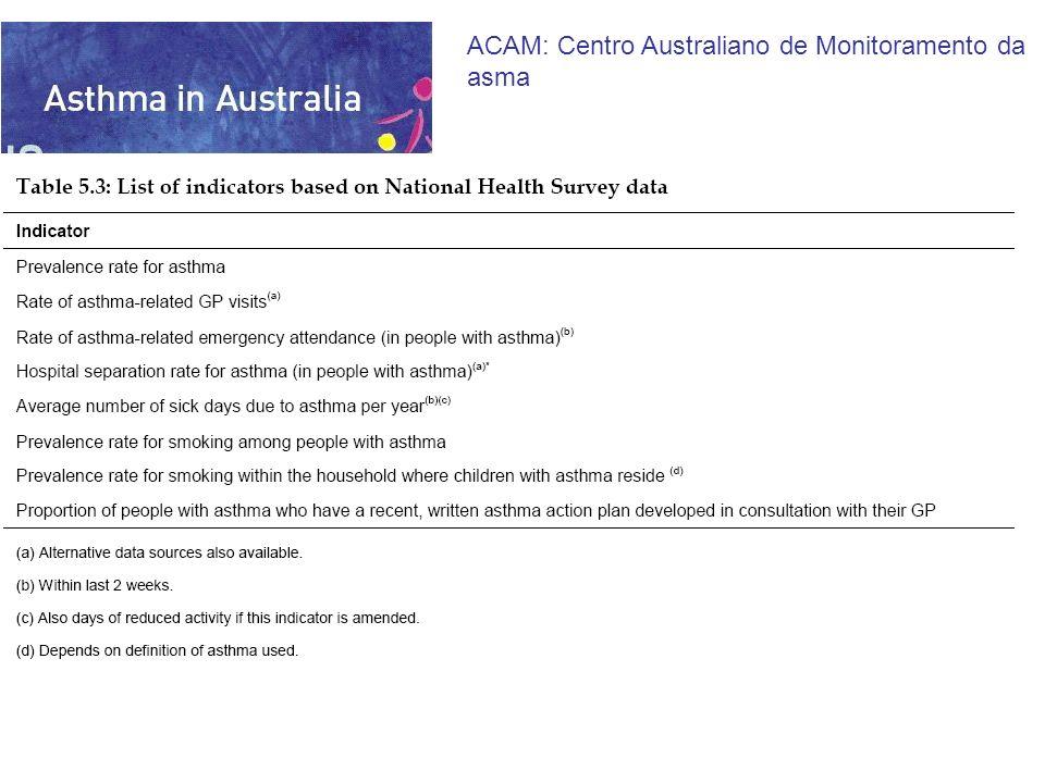 Define e mede indicadores para asma Resultados