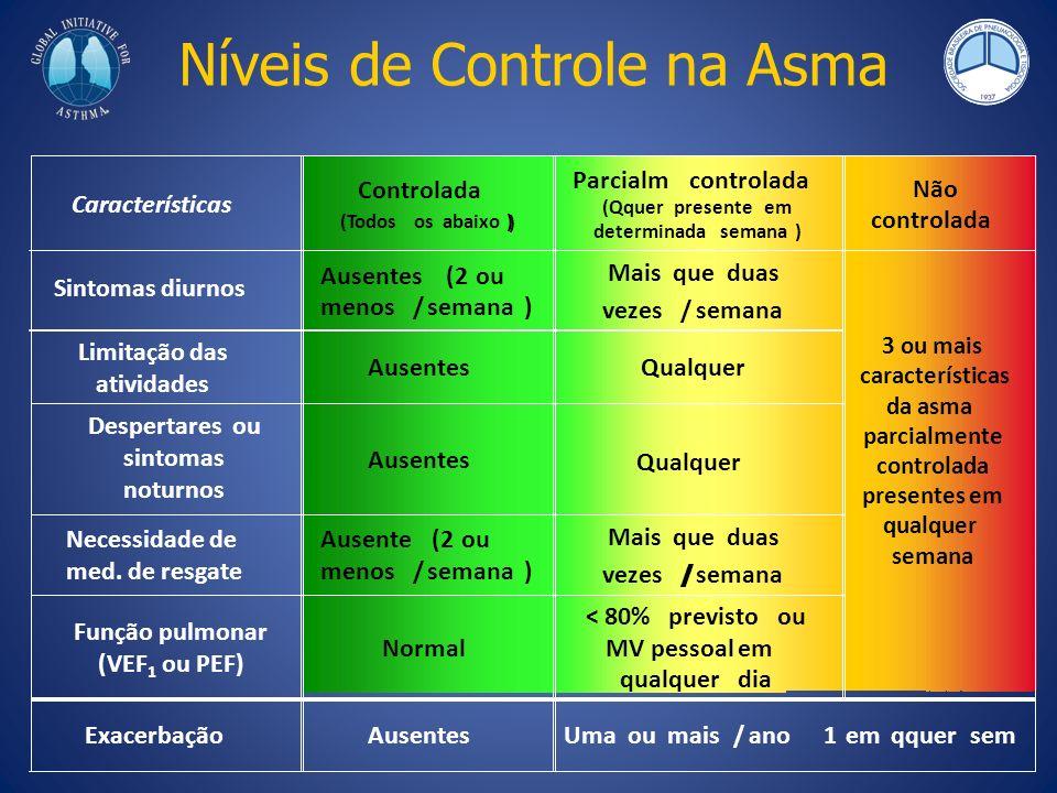 Níveis de Controle na Asma