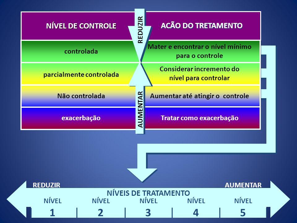 1 2 3 4 5 NÍVEL DE CONTROLE ACÃO DO TRETAMENTO NÍVEIS DE TRATAMENTO