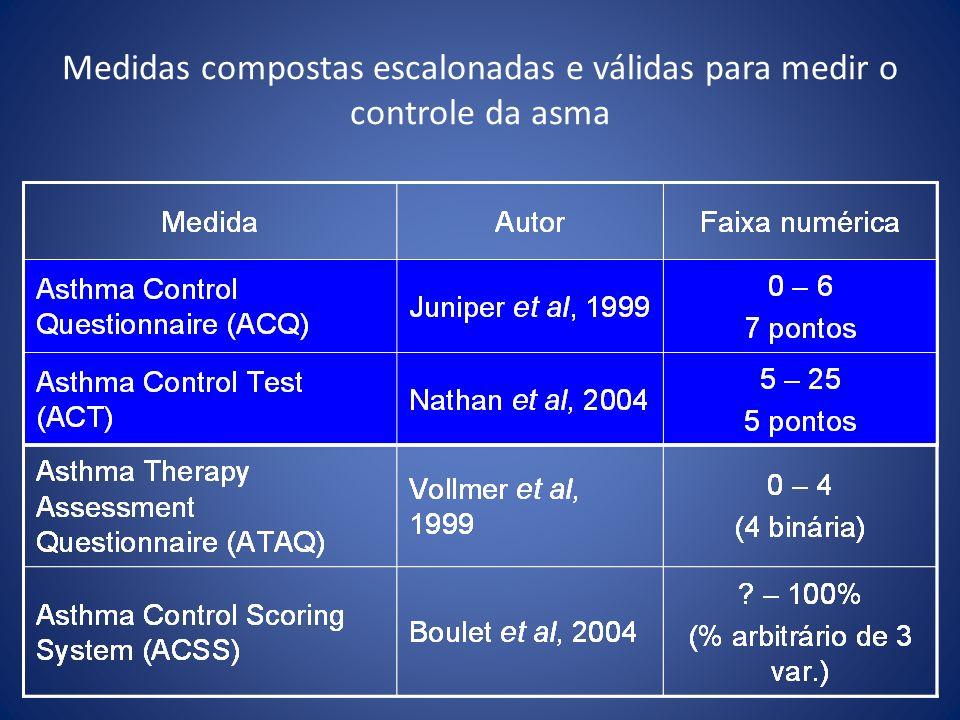 Medidas compostas escalonadas e válidas para medir o controle da asma