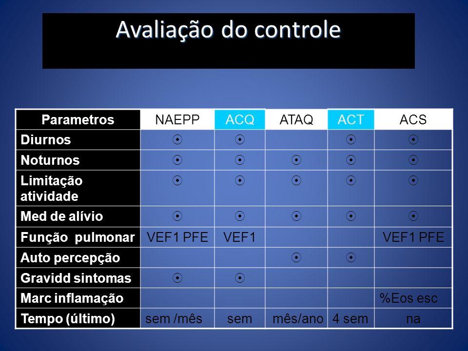 Avaliação do controle Parametros NAEPP ACQ ATAQ ACT ACS Diurnos 