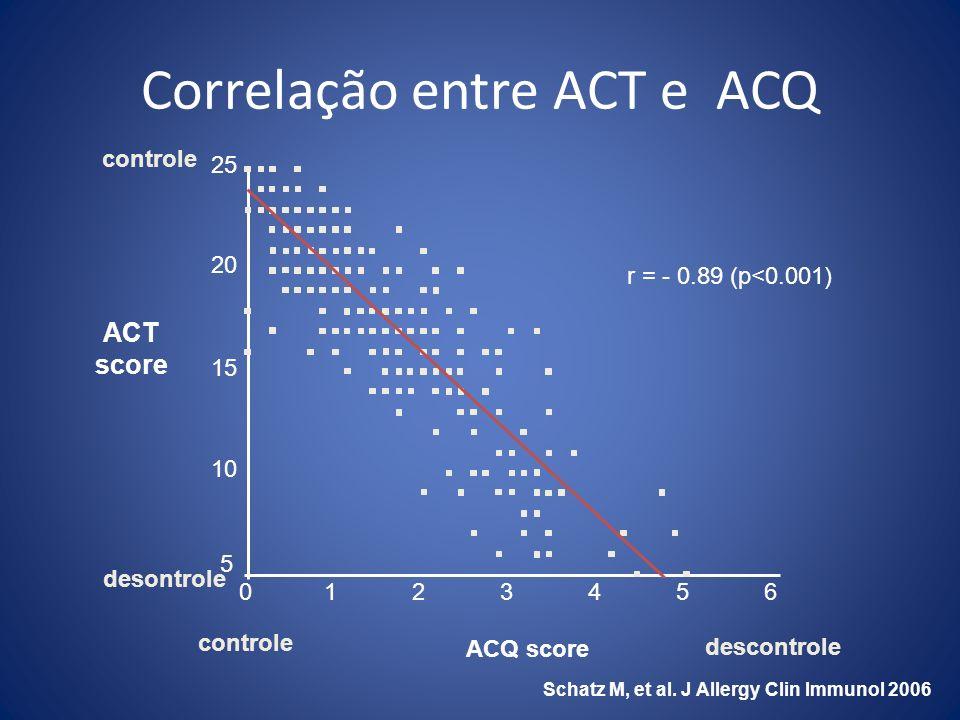 Correlação entre ACT e ACQ