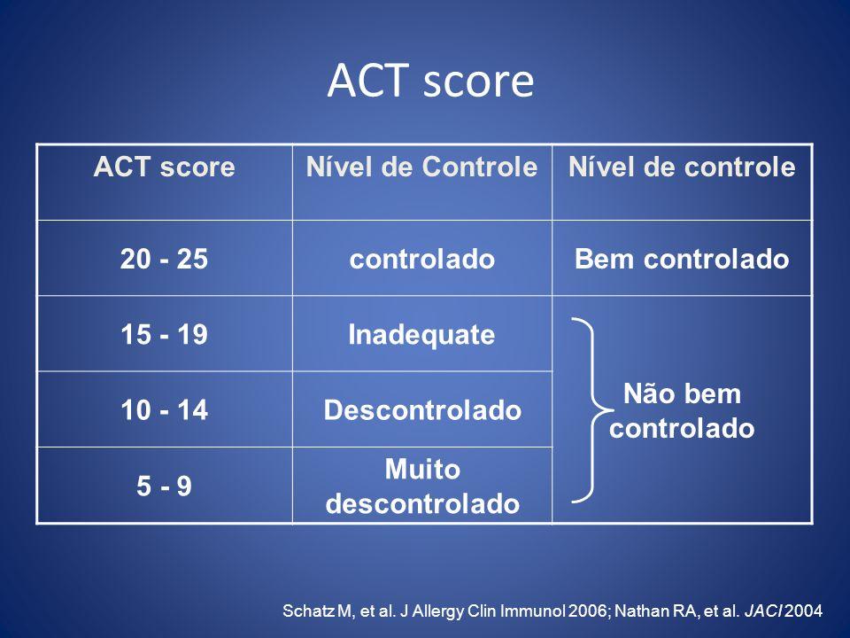 ACT score ACT score Nível de Controle Nível de controle 20 - 25