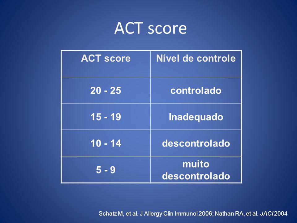 ACT score ACT score Nível de controle 20 - 25 controlado 15 - 19
