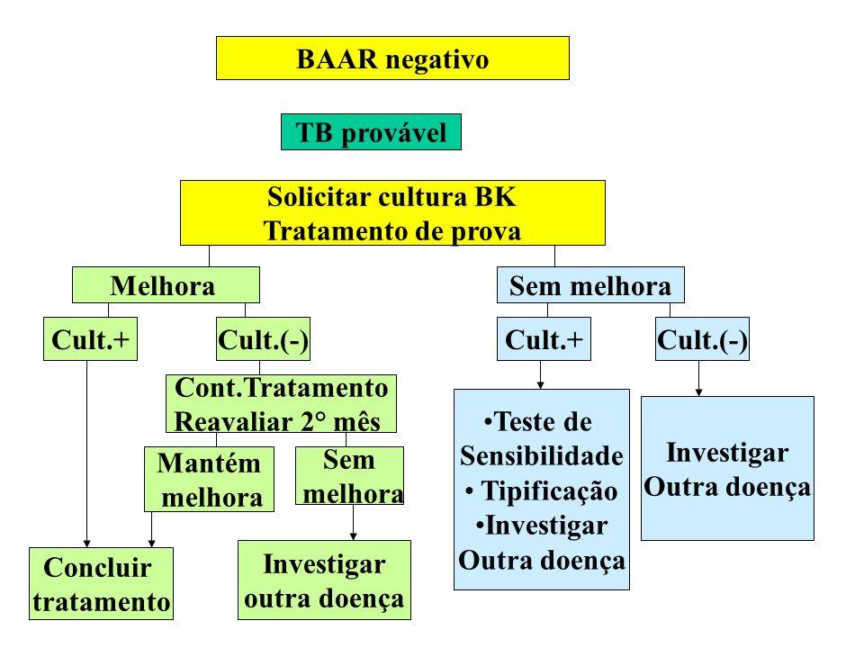 BAAR negativo TB provável. Solicitar cultura BK. Tratamento de prova. Melhora. Sem melhora. Cult.+