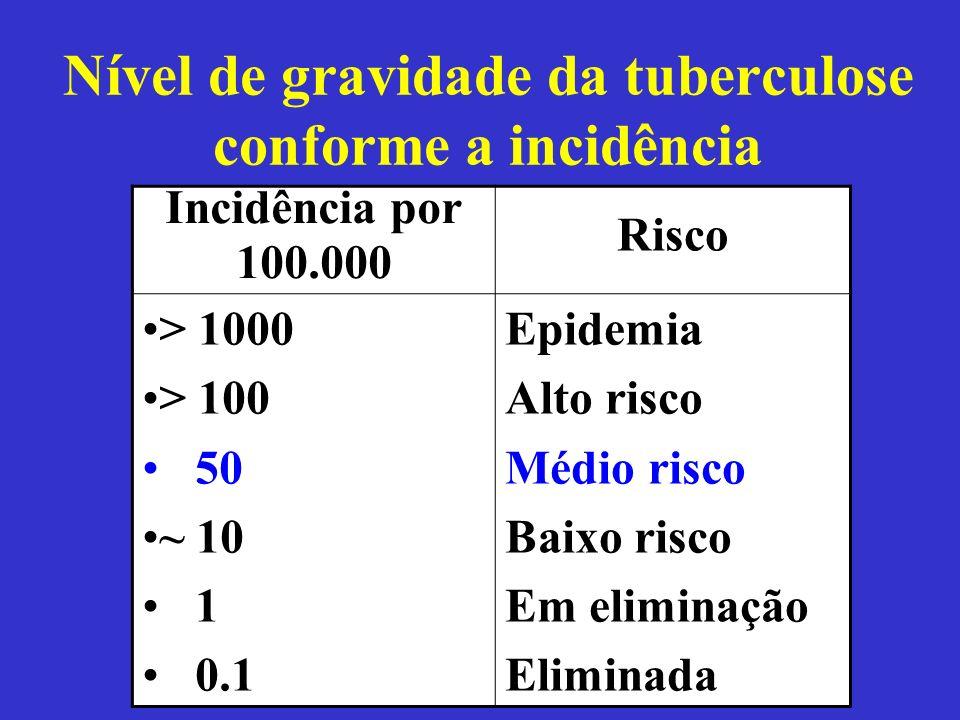Nível de gravidade da tuberculose conforme a incidência