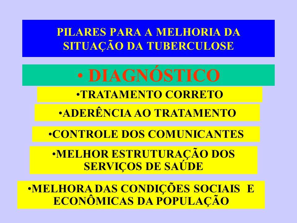 PILARES PARA A MELHORIA DA SITUAÇÃO DA TUBERCULOSE