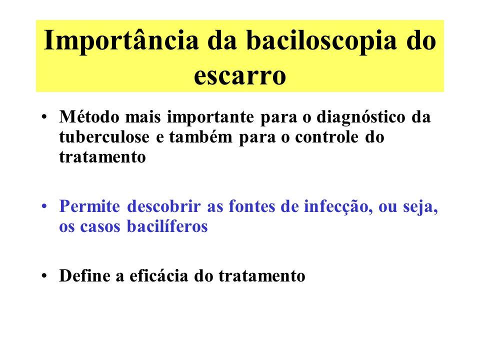 Importância da baciloscopia do escarro