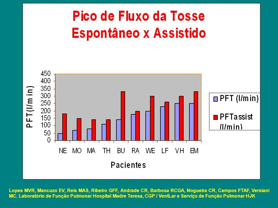 Lopes MVR, Mancuzo EV, Reis MAS, Ribeiro GFF, Andrade CR, Barbosa RCGA, Nogueira CR, Campos FTAF, Versiani MC.