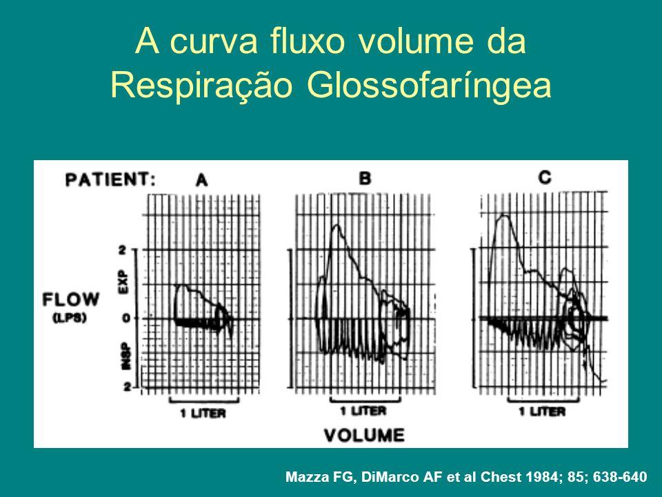 A curva fluxo volume da Respiração Glossofaríngea