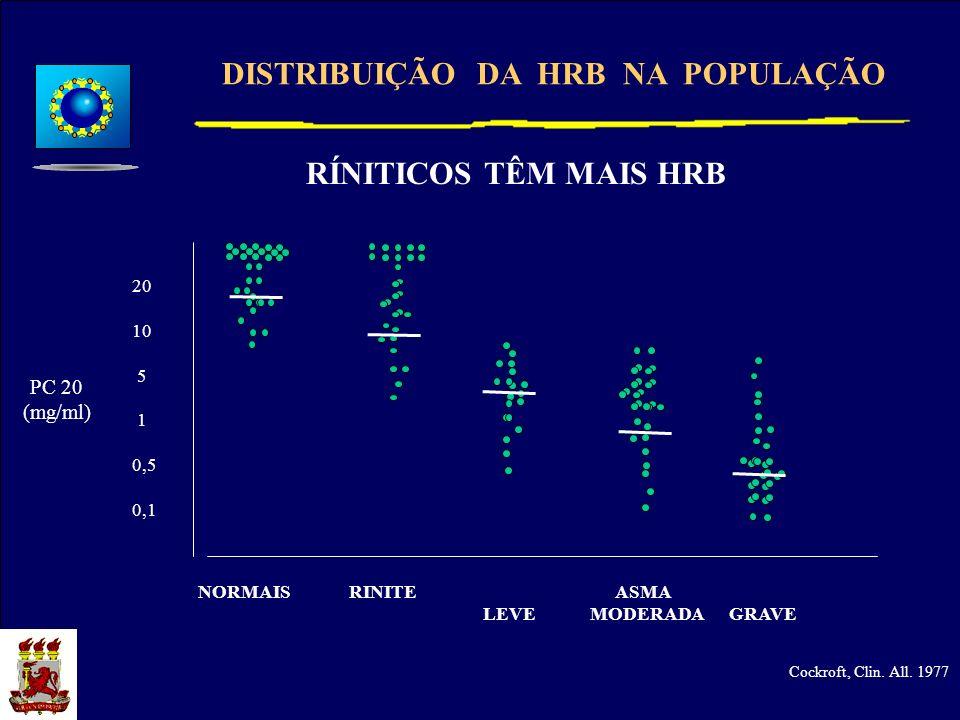 DISTRIBUIÇÃO DA HRB NA POPULAÇÃO