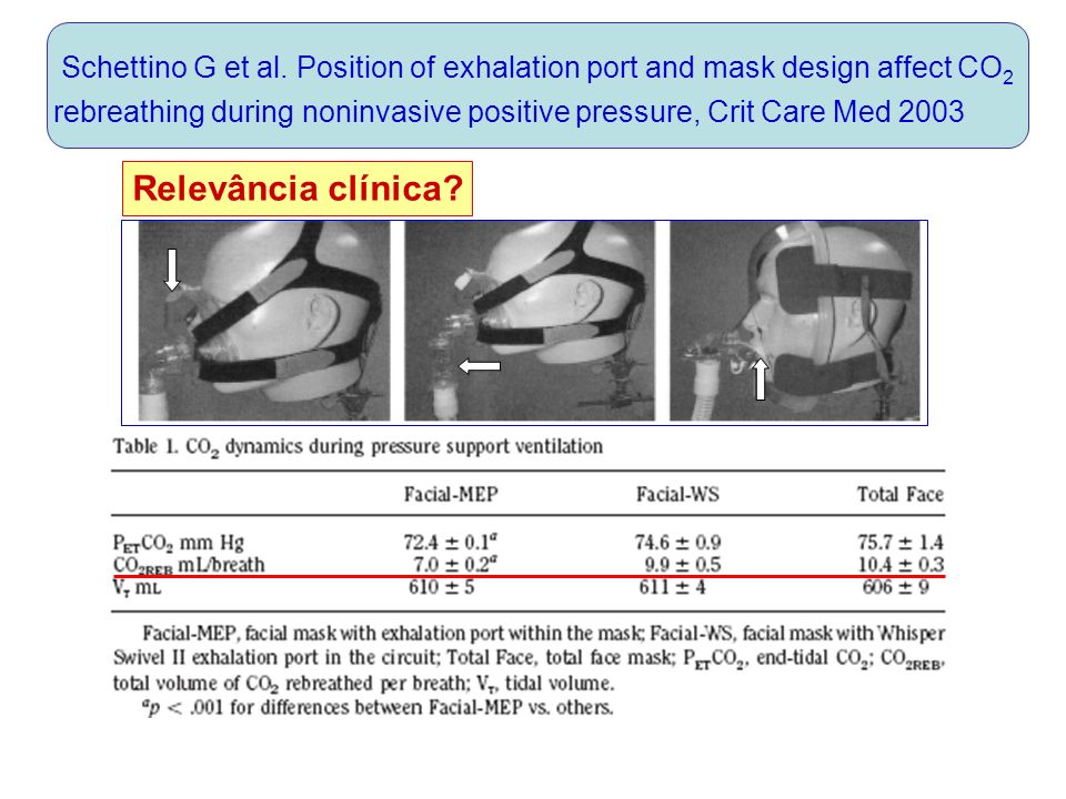Schettino G et al. Position of exhalation port and mask design affect CO2 rebreathing during noninvasive positive pressure, Crit Care Med 2003
