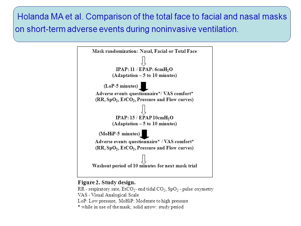 Holanda MA et al. Comparison of the total face to facial and nasal masks on short-term adverse events during noninvasive ventilation.