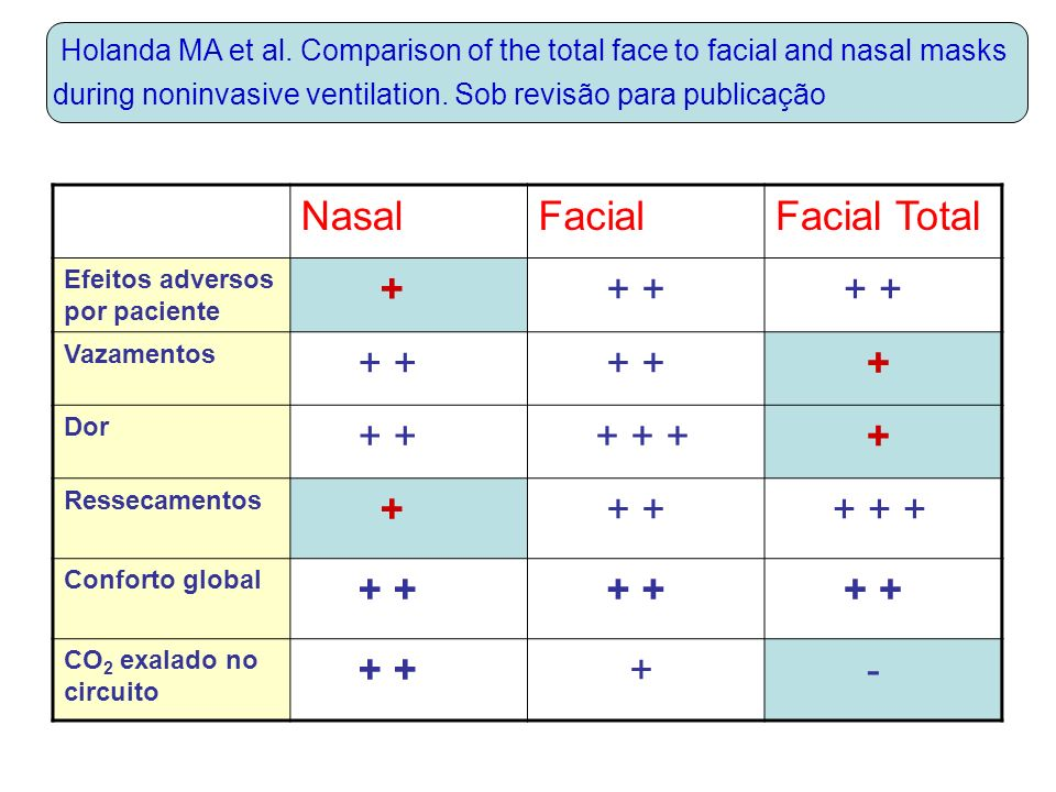 Nasal Facial Facial Total + + + + + + -