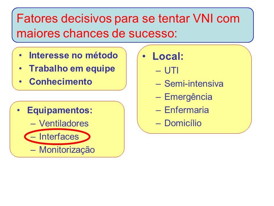 Fatores decisivos para se tentar VNI com maiores chances de sucesso: