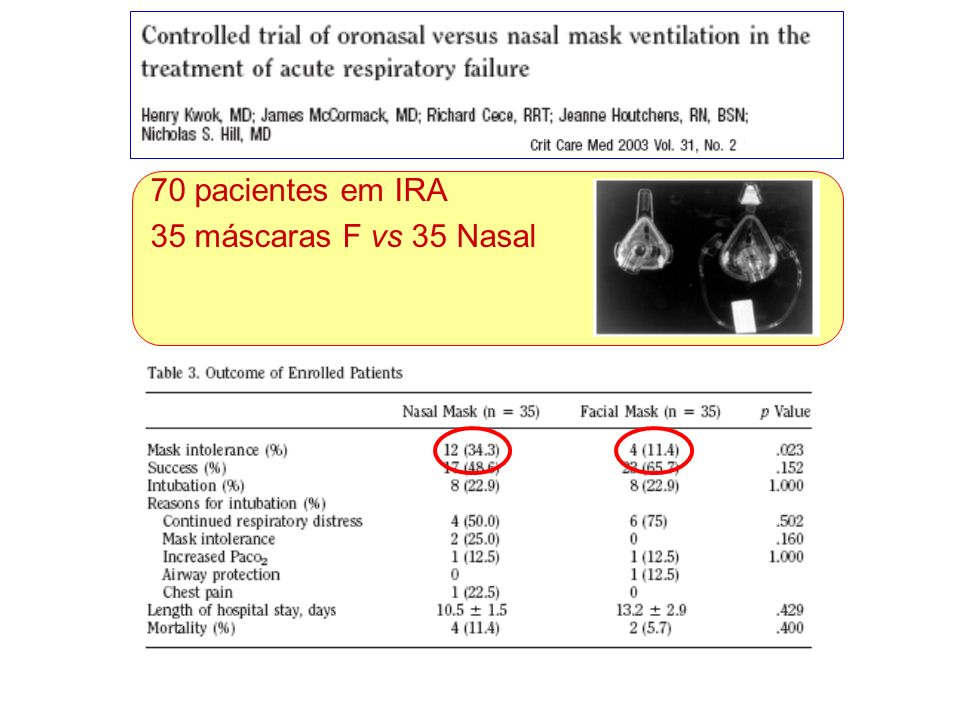 70 pacientes em IRA 35 máscaras F vs 35 Nasal