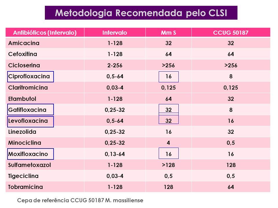 Metodologia Recomendada pelo CLSI Antibióticos (Intervalo)
